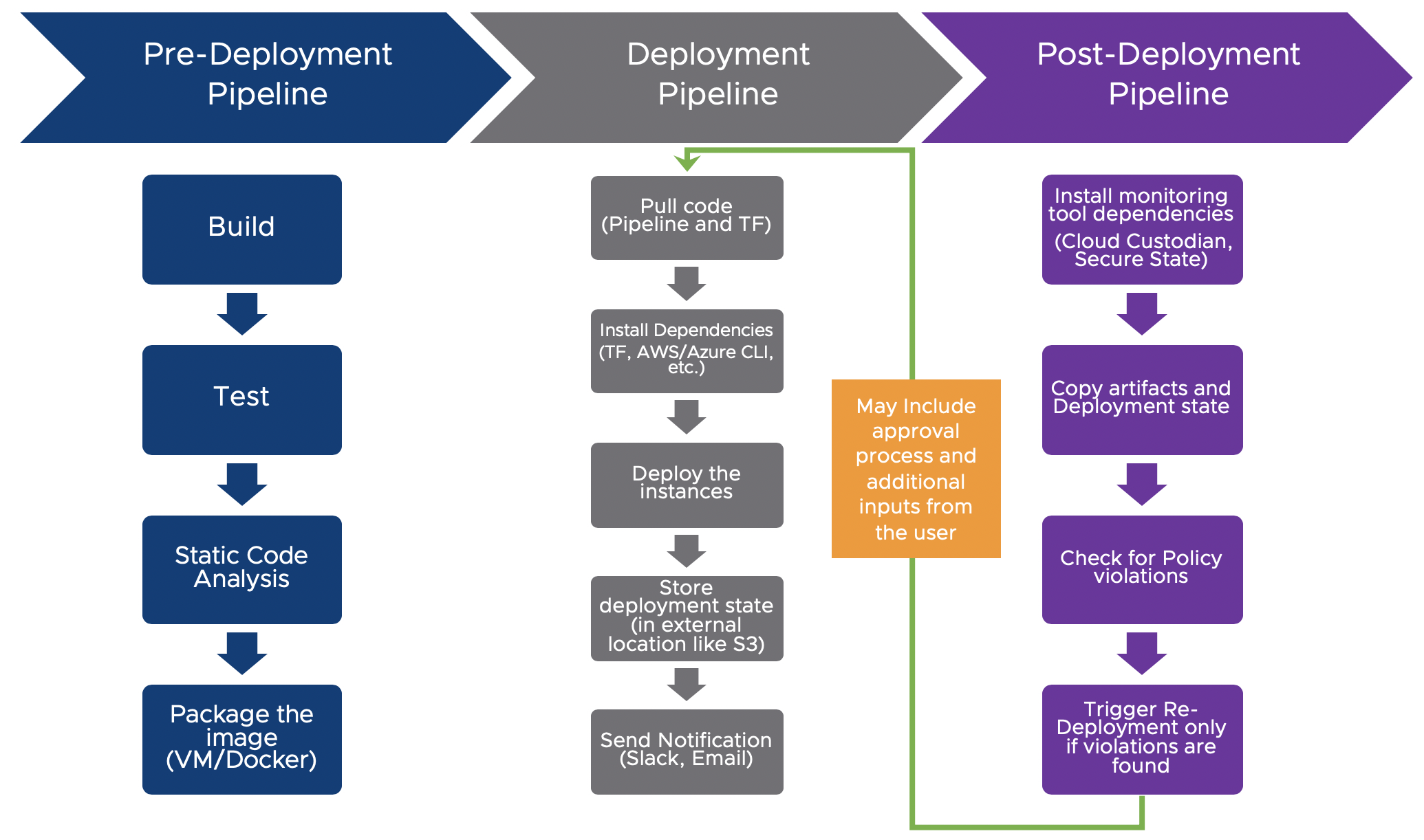 Implementing a Continuous Security Model in the Public Cloud