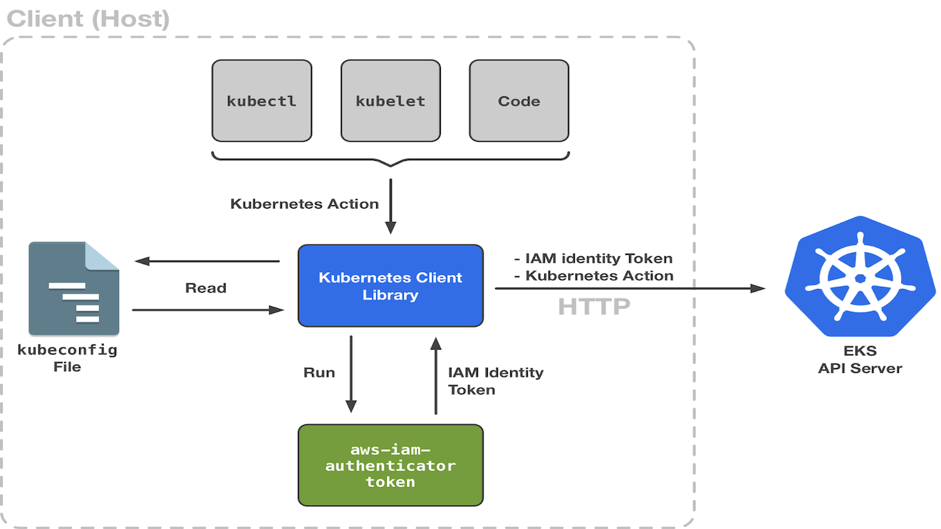 Monitoring and Managing Istio Service Mesh – Cloud Journey IO