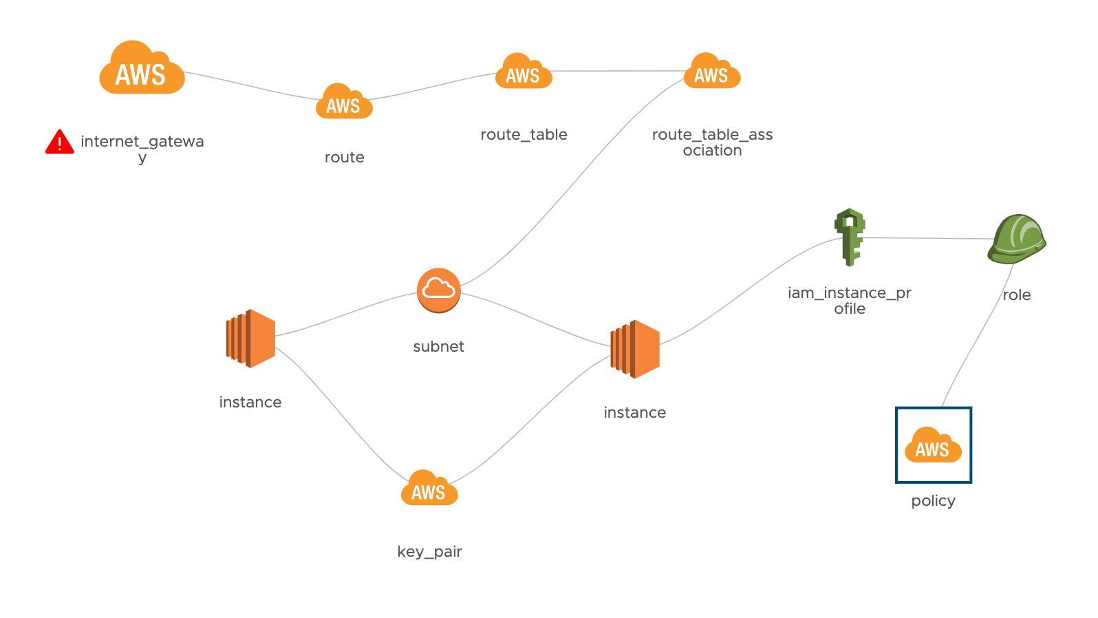 Interconnected Cloud Services Model